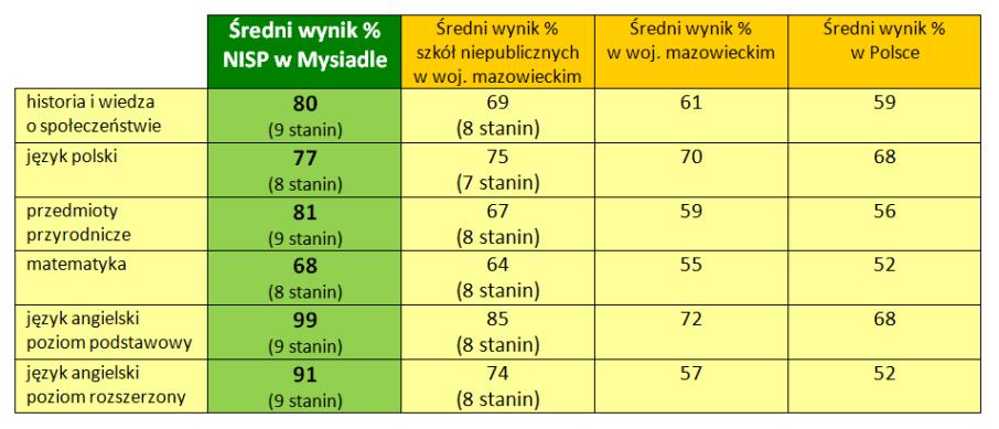 TABELKA - gimnazjum staniny